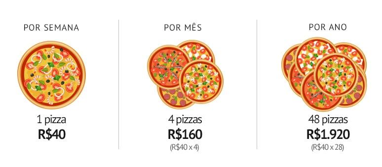 10 destinos para você viajar com o valor de 48 pizzas